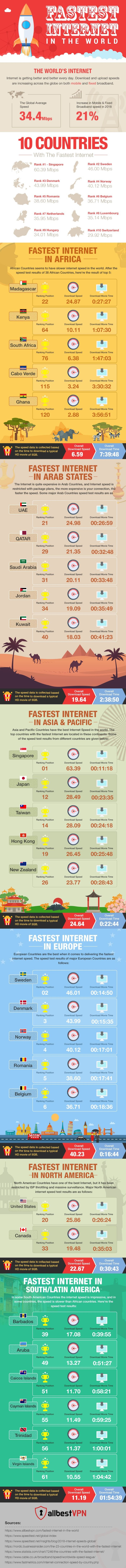 Who Has The Fastest And Slowest Internet in the World? #infographic