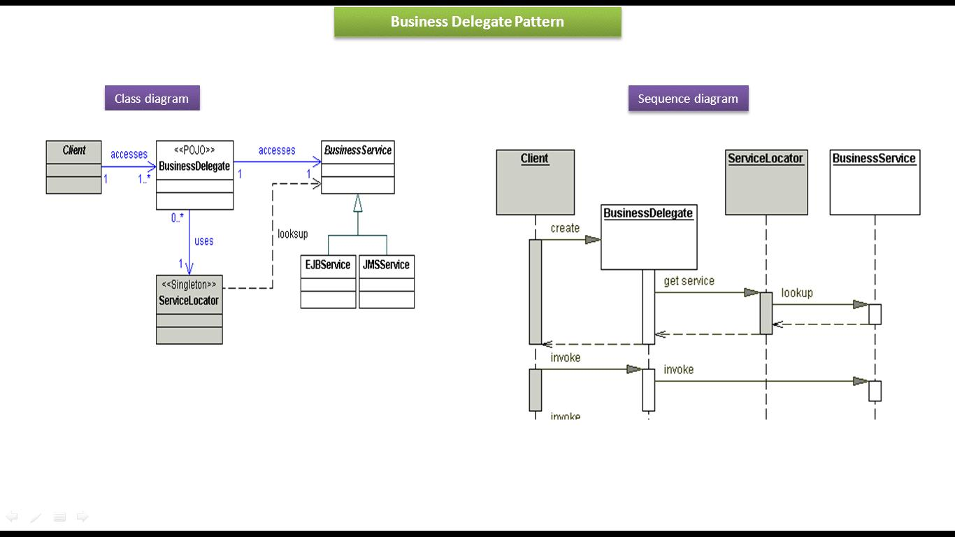 Java ee business delegate design pattern class and sequence diagram business delegate design pattern class and sequence diagram ccuart Gallery