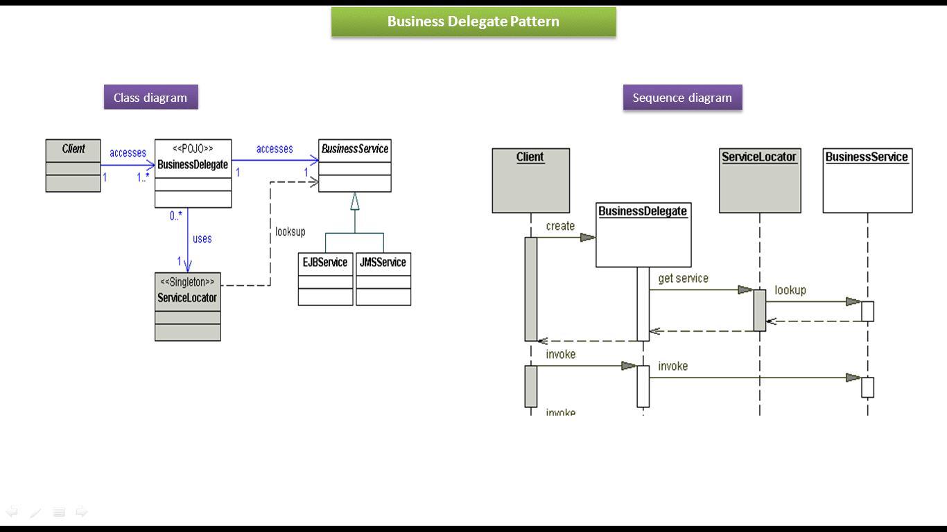 use case diagram vending machine cuisinart dcc 1200 parts java ee business delegate design pattern class and