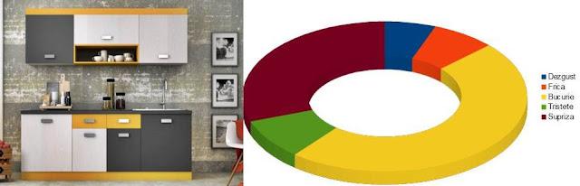 Pareri Review-uri BUCATARIE Melisa, stejar pastel + gri + galben, 200 cm DEDEMAN