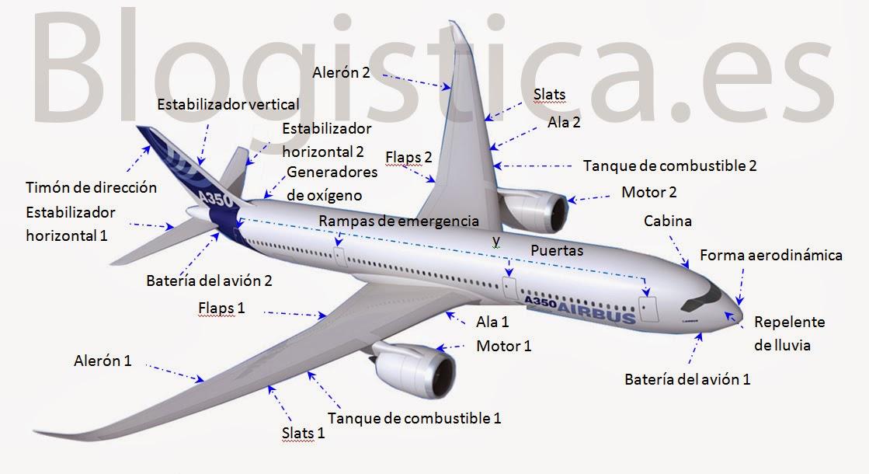 Educación Física en la Red: Partes de un avión de pasajeros