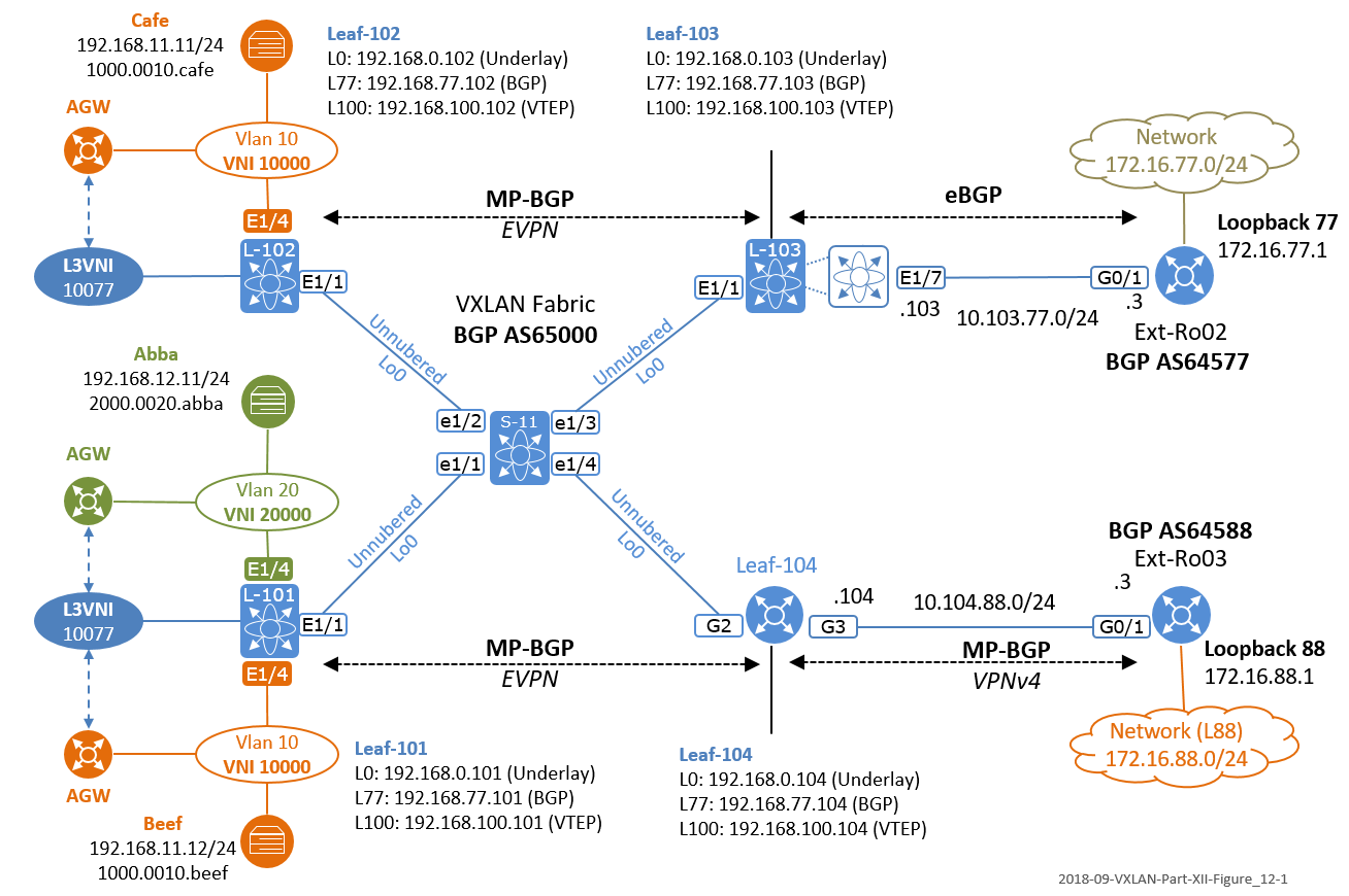 The Network Times: VXLAN Part XII: Routing Exchange: intra/inter