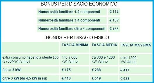 Bonus sociale elettricit chi ne ha diritto moduli per for Bonus sociale 2017