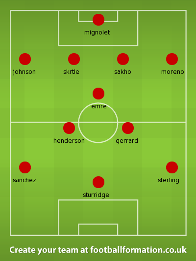 Liverpool Lineup for 2014-2015 season | Football News Guru