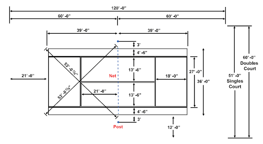 Tennis Court Dimensions, Diagram, Measurements & Length Details!
