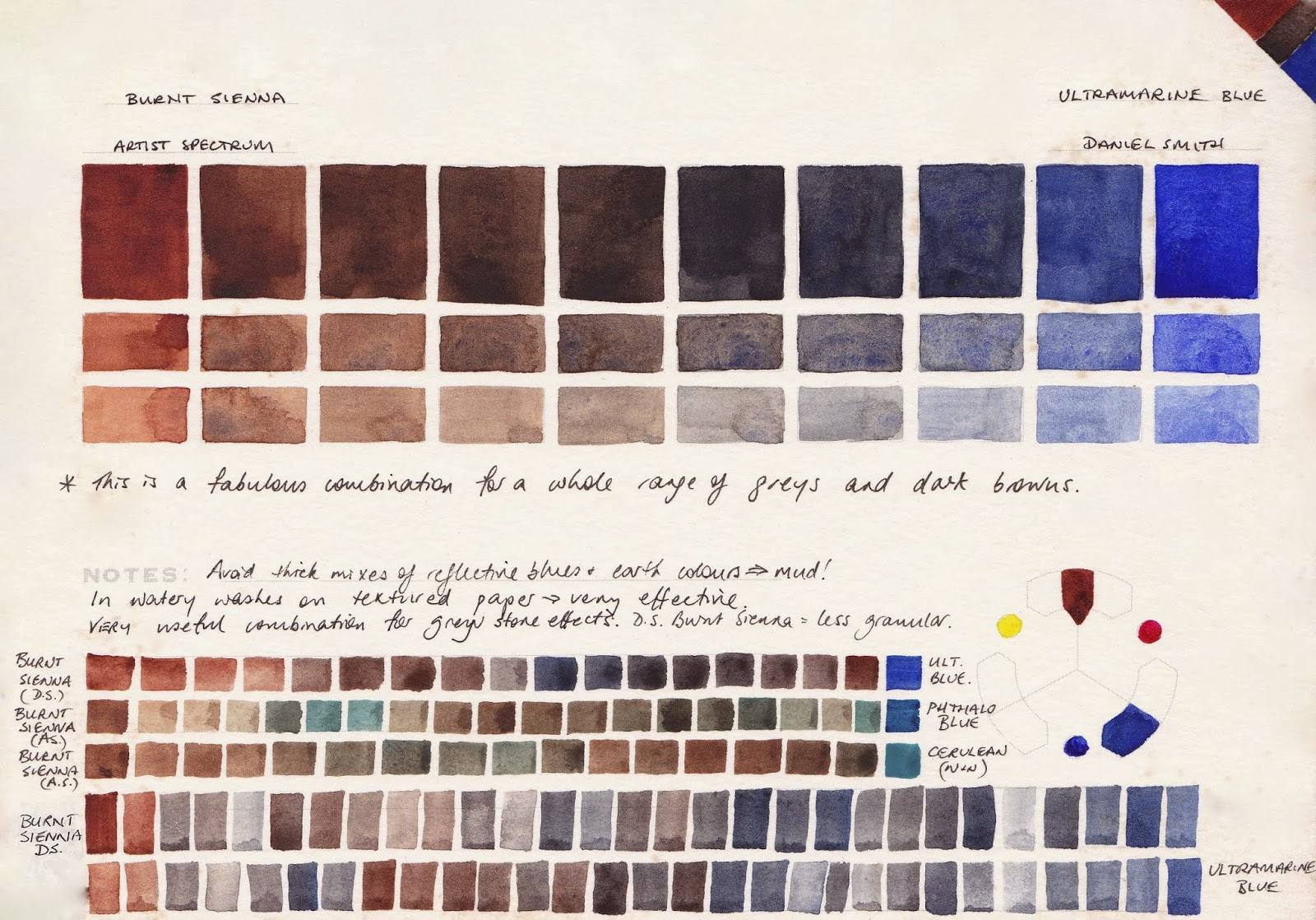 Jane Blundell Artist Watercolour Comparisons 4 Burnt Sienna