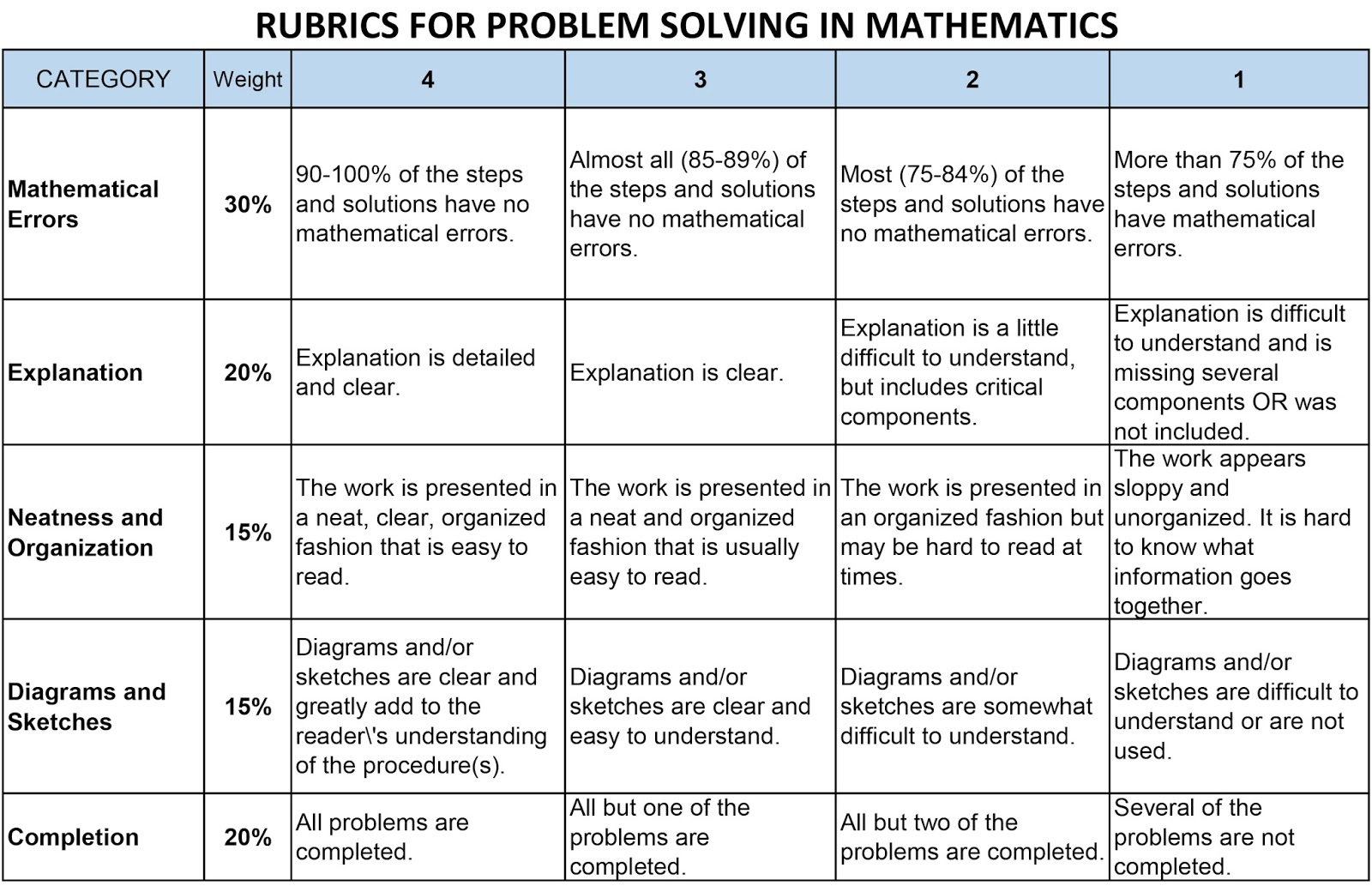 3 The Rubrics Assessment Tools For Performance Task For Math Problem Solving Is Now Ready To