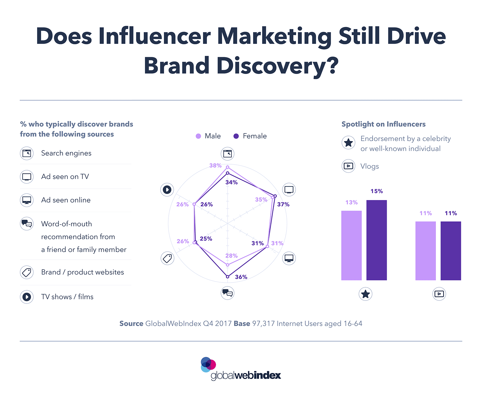 Does Influencer Marketing Still Drive Brand Discovery? - #infographic