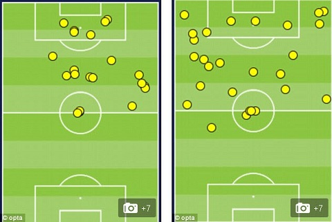 Bên trái là số lần chạm bóng của Diego Costa trong trận gặp Chile, còn bên phải là trận gặp Hà Lan