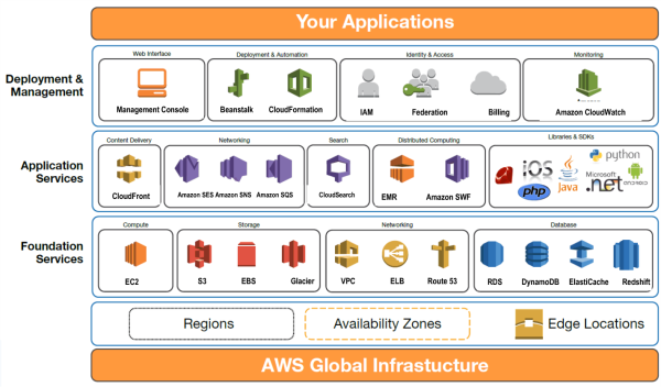 Destiny the cloud amazon web services part 1 do you know all of besides knowing what featuresservices are offered by aws we need to know how these services fit into the big picture this diagram show the aws ccuart Images