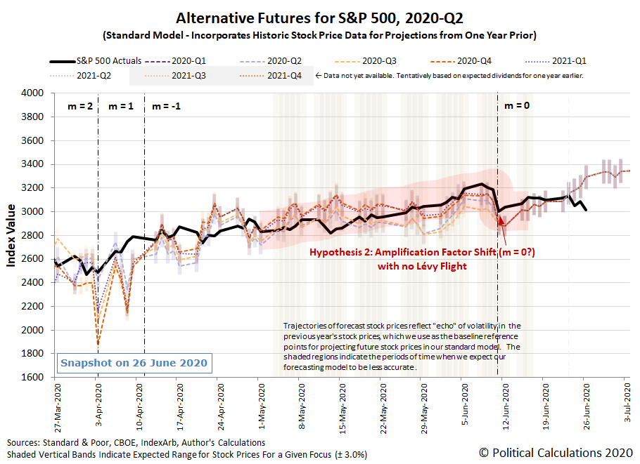 Hypothesis 2: Alternative Futures - S&P 500 - 2020Q2 - Standard Model (m=-1 from 13 April 2020) with Lévy Flight Resetting Investor Focus from 2020-Q4 to 2020-Q3 on 11 June 2020 - Snapshot on 26 Jun 2020