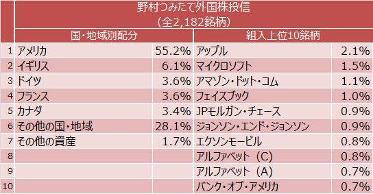 野村つみたて外国株投信の国・地域別配分と組入上位10銘柄