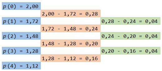 Método das diferenças de Babbage