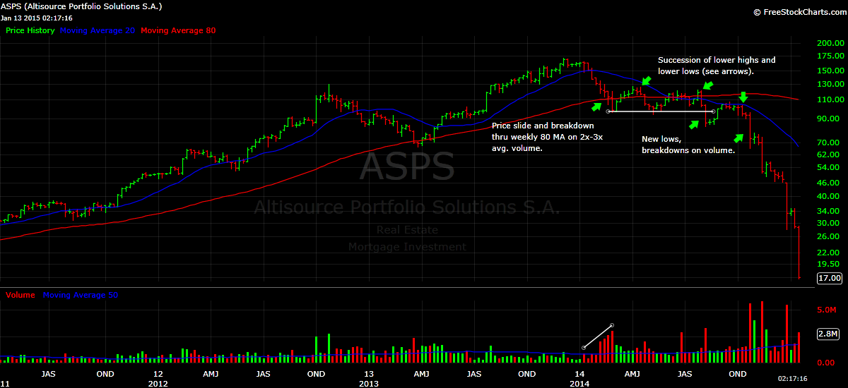 ASPS stock price chart