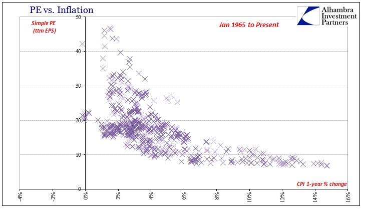 PE vs. Inflation (Jun. 1965 to Jun. 2016) - Source: http://www.alhambrapartners.com/wp-content/uploads/2016/07/ABOOK-July-2016-PE-Yahoo-65-16.jpg