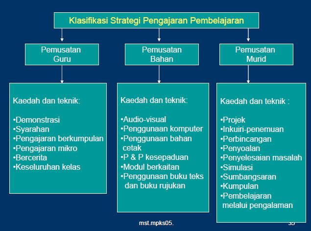 Pengurusan Pembelajaran Kps3014 Group U Kumpulan 18 Topik 3 Pengurusan Dan Pembelajaran