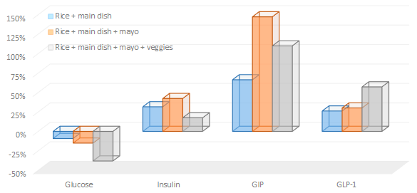 Grafik aus Suppversity Artikel