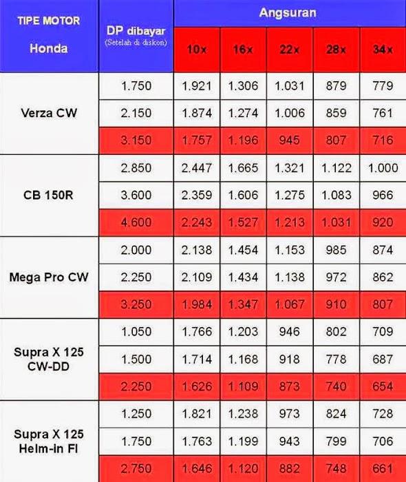 harga kredit motor verza cbr 150  cb 150r supra x 125