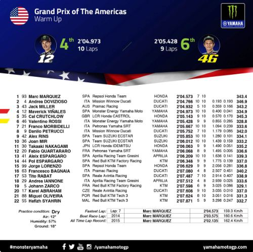 Hasil Pemansan MotoGP Amerika Serikat 2019