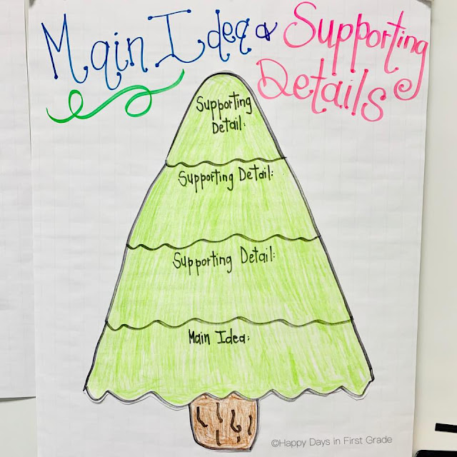 Christmas Tree Graphic Organizer: Teaching Main Idea And Supporting Details