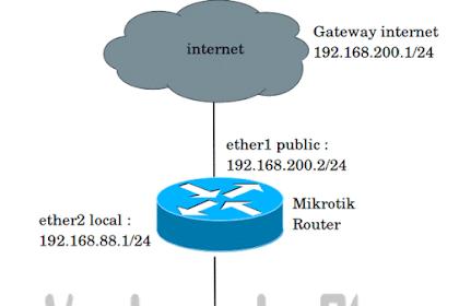 Memisahkan Bandwidth Lokal (IIX) dan Internasional (IX) di Mikrotik