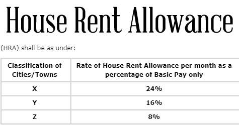 7th CPC House Rent Allowance (HRA) to Central Government employees