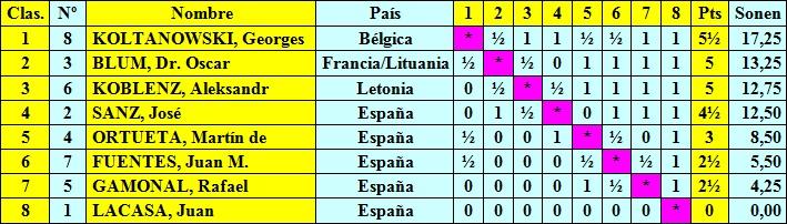 Clasificación por orden de puntuación Torneo Internacional de Ajedrez del Madrid F.C. 1936
