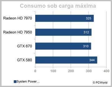 Consumo sob carga máxima da GTX 670