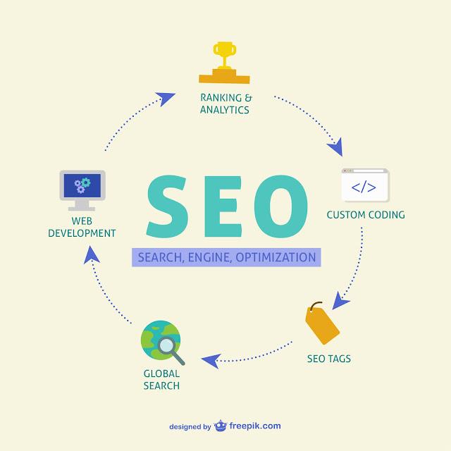 Cara Membuat SEO Smart Link Untuk Blogger by Anas Blogging Tips