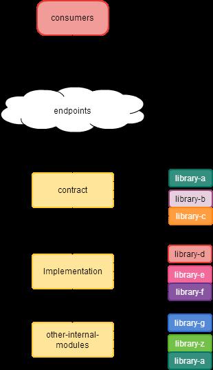 Software Engineering Architecture Blog Soa Msa Design Isolating Contract Dependencies