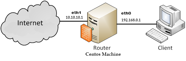 CentOS / Redhat : Configure CentOS as a Software Router with