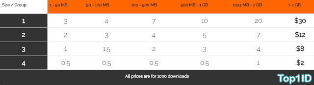 Contoh Iklan PPD ( Pay Per Download )
