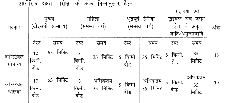 Physical Test Details for Rajasthan Police Constable Recruitment 2016: