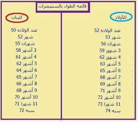 مارس يرتبط التدقيق جدول وزن وطول الطفل للدكتور مدحت الزيات Dsvdedommel Com