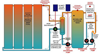 solar heatinf system diagram
