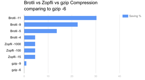 Nostra Technology: BROTLI compression with NGINX