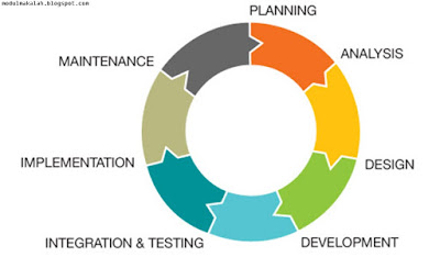 Pengertian SDLC (System Development Life Cycle) Menurut Para Ahli_