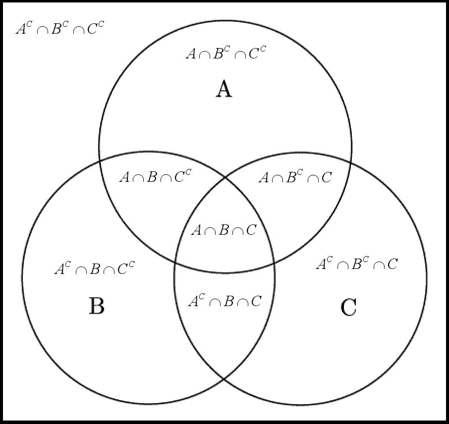 Lina himpunan bilangan hubungan himpunan dengan diagram venn ccuart Gallery