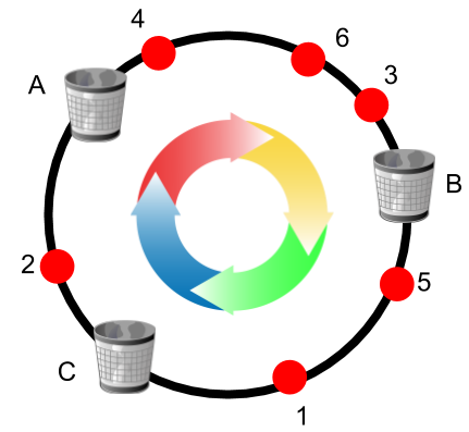 Consistent Hashing with Bounded Loads - Google Updates