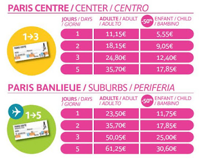 Preço passe diário metrô Paris