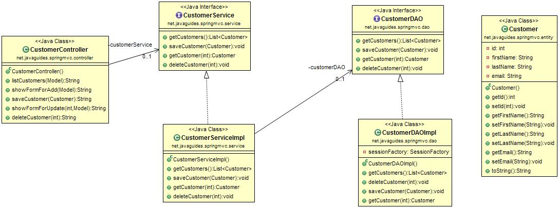 Spring MVC 5 + Hibernate 5 XML Based Configuration Example