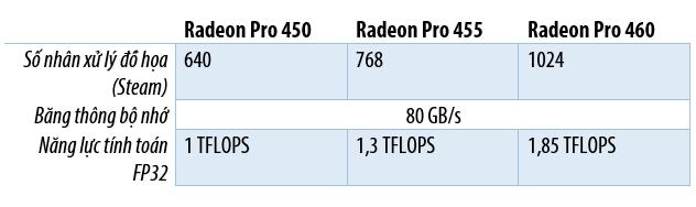 AMD công bố thông số GPU Radeon Pro 400 dành cho Macbook Pro mới