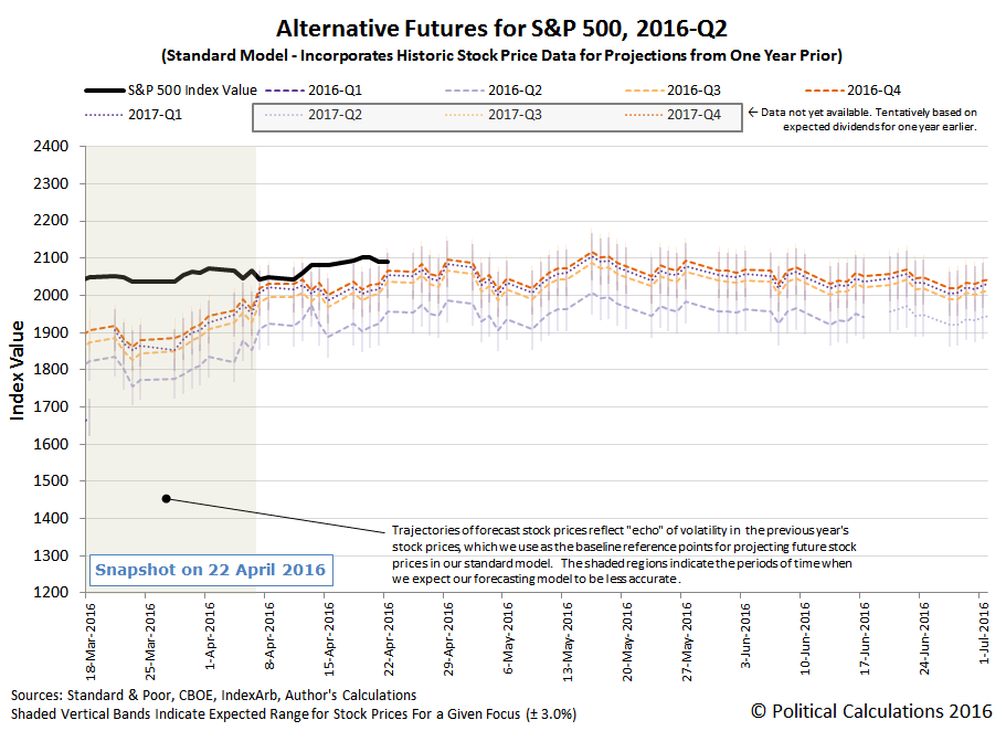 Alternative-Futures - S&P 500 - 2016Q2 - Standard Model - Snapshot on 2016-04-22