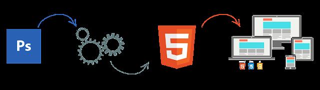 Convert PSD to HTML | IMFROSTY