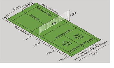 Lapangan badminton (bulutangkis) - pustakapengetahuan.com
