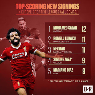 Mohamed Salah right now is the best summer signing!