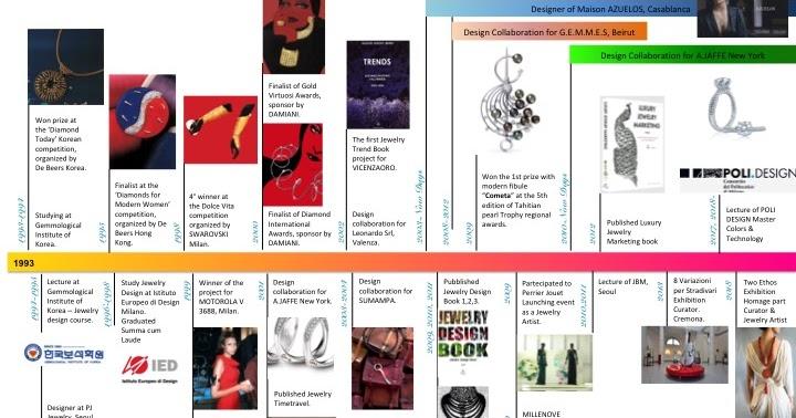 MY Timeline as a jewelry Designer