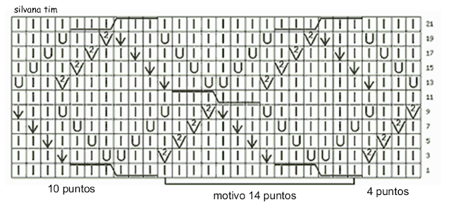grafico diagrama esquema silvana tim