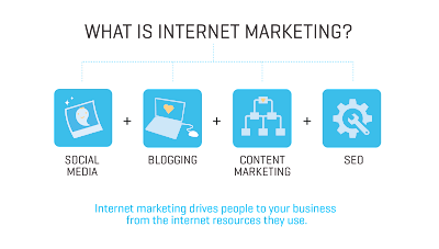 Kursus Internet Marketing di Medan
