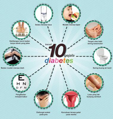Jenis Dan Fakta Ringkas Mengenai Diabetes